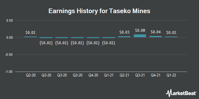 Earnings History for Taseko Mines (NYSEAMERICAN:TGB)