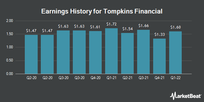 Earnings History for Tompkins Financial (NYSEAMERICAN:TMP)