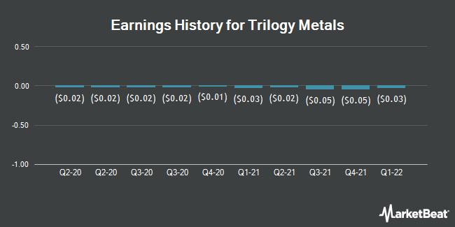 Earnings History for Trilogy Metals (NYSEAMERICAN:TMQ)