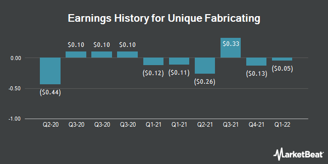 Earnings History for Unique Fabricating (NYSEAMERICAN:UFAB)
