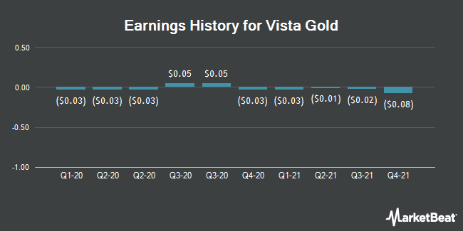Earnings History for Vista Gold (NYSEAMERICAN:VGZ)