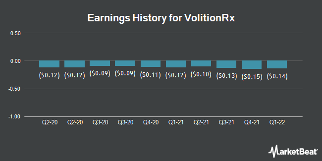 Earnings History for VolitionRX (NYSEAMERICAN:VNRX)