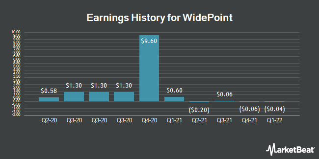 Earnings History for WidePoint (NYSEAMERICAN:WYY)