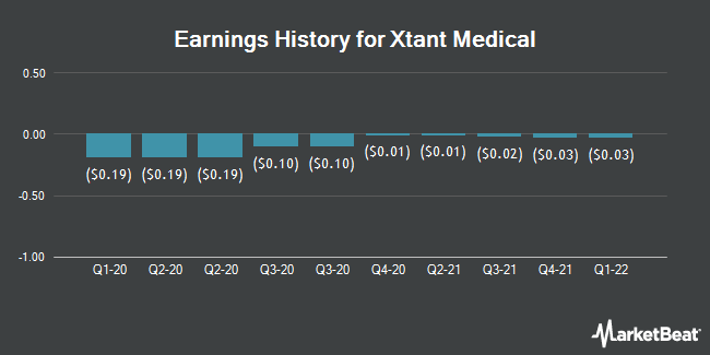 Earnings History for Xtant Medical (NYSEAMERICAN:XTNT)