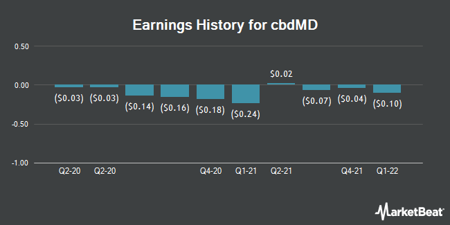 Earnings History for Level Brands (NYSEAMERICAN:YCBD)