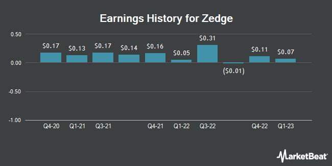 Earnings History for Zedge (NYSEAMERICAN:ZDGE)