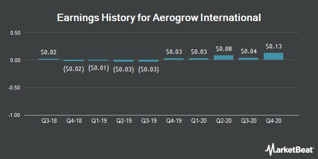 Earnings History for AeroGrow International (OTCMKTS:AERO)