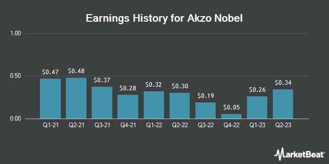 Earnings History for Akzo Nobel (OTCMKTS:AKZOY)