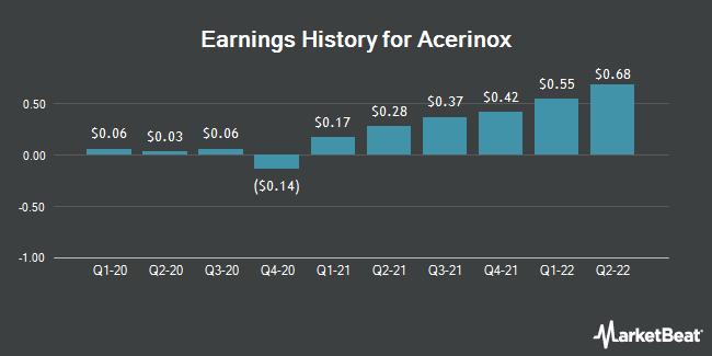 Earnings History for Acerinox (OTCMKTS:ANIOY)
