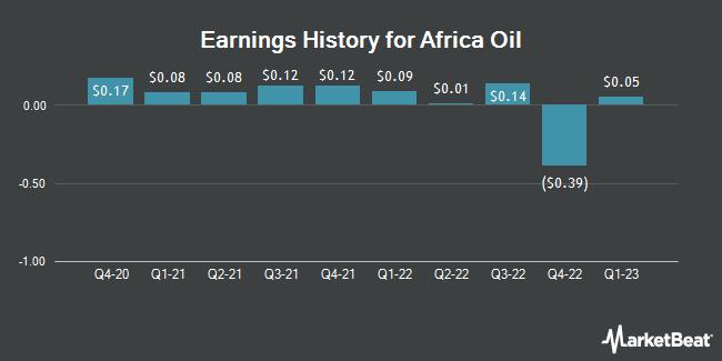 Earnings History for Africa Oil (OTCMKTS:AOIFF)