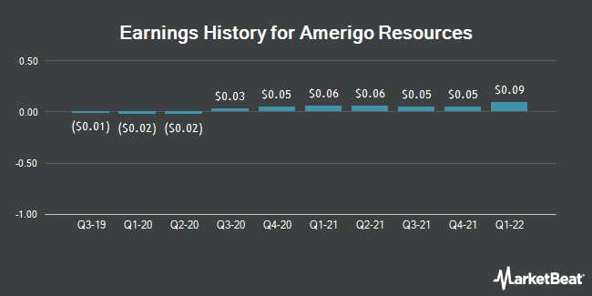 Earnings History for Amerigo Resources (OTCMKTS:ARREF)