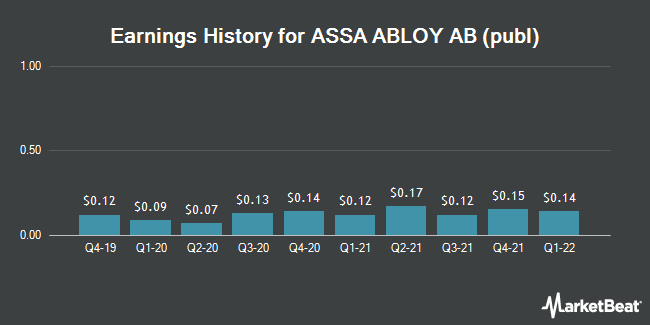 Earnings History for ASSA ABLOY AB (publ) (OTCMKTS:ASAZY)