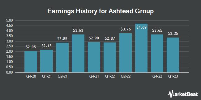 Earnings History for ASHTEAD GRP PLC/ADR (OTCMKTS:ASHTY)
