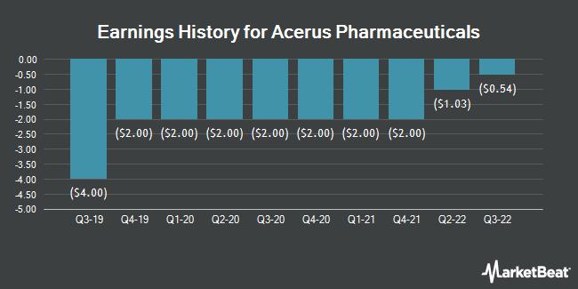 Earnings History for Acerus Pharmaceuticals (OTCMKTS:ASPCF)
