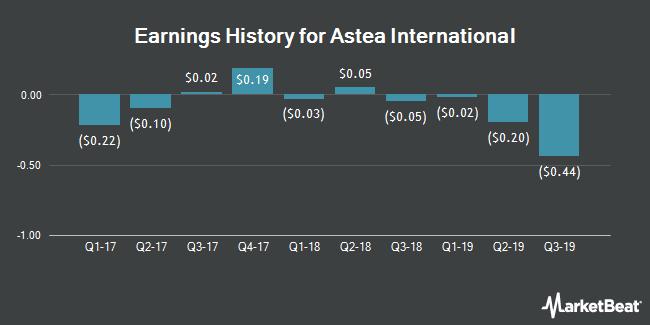 Earnings History for Astea International (OTCMKTS:ATEA)