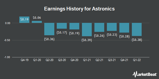 Earnings History for Astronics (OTCMKTS:ATROB)