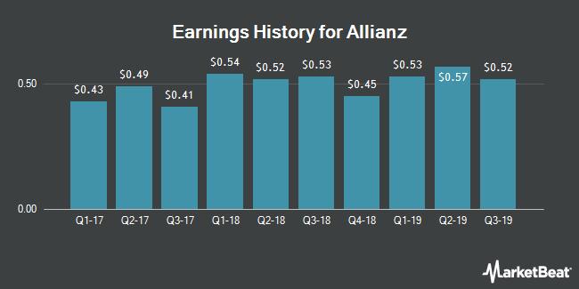 Earnings History for Allianz (OTCMKTS:AZSEY)