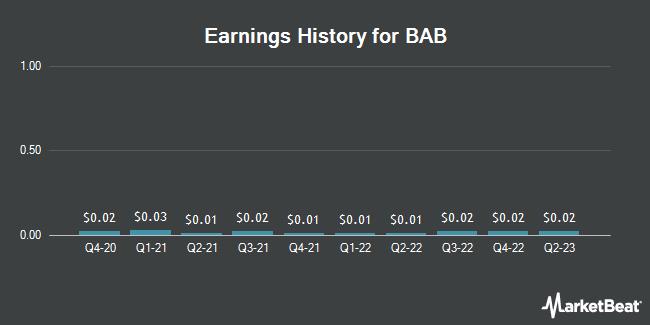 Earnings History for BAB (OTCMKTS:BABB)