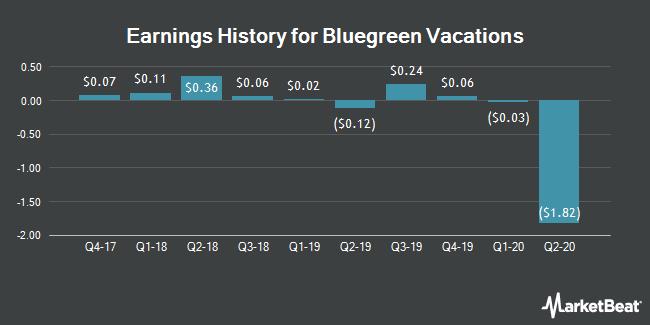 Earnings History for BBX Capital (OTCMKTS:BBXTB)
