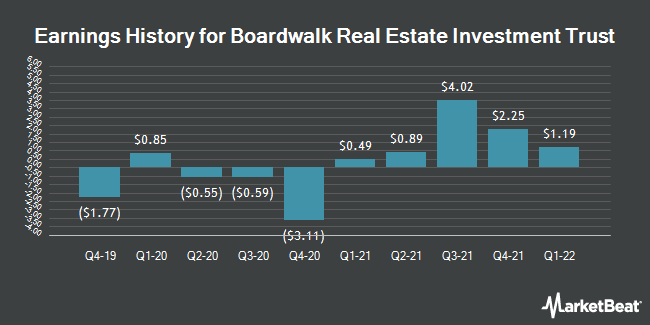 Earnings History for Boardwalk REIT (OTCMKTS:BOWFF)