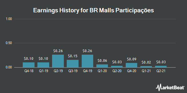 Earnings History for BR Malls Participacoes (OTCMKTS:BRMSY)