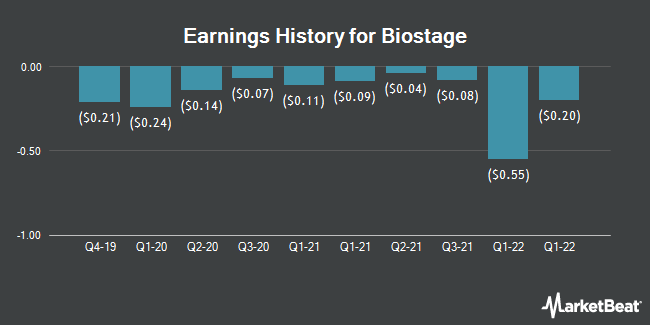 Earnings History for Biostage (OTCMKTS:BSTG)