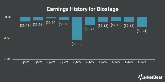 Earnings History for Biostage (OTCMKTS:BSTG)