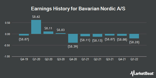 Earnings History for BAVARIAN NORDIC/S (OTCMKTS:BVNRY)