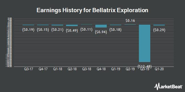 Earnings History for Bellatrix Exploration (OTCMKTS:BXEFF)