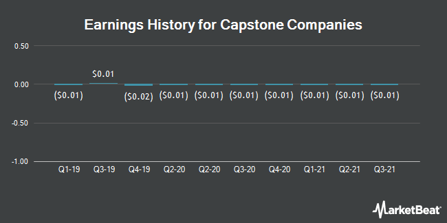 Earnings History for Capstone Companies (OTCMKTS:CAPC)