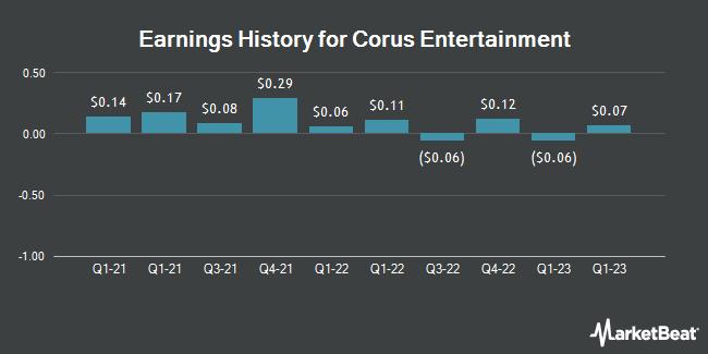 Earnings History for Corus Entertainment (OTCMKTS:CJREF)