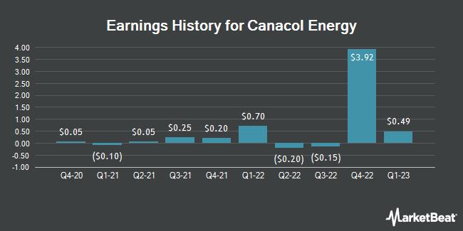 Earnings History for Canacol Energy (OTCMKTS:CNNEF)