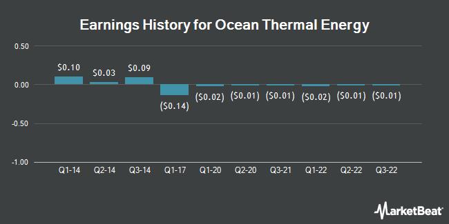 Earnings History for Ocean Thermal Energy (OTCMKTS:CPWR)