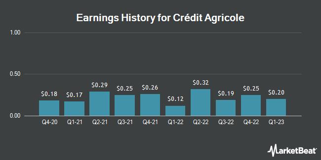 Earnings History for CR AGRICOLE S A/ADR (OTCMKTS:CRARY)
