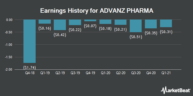 Earnings History for Advanz Pharma (OTCMKTS:CXRXF)