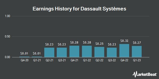 Earnings History for Dassault Systemes (OTCMKTS:DASTY)