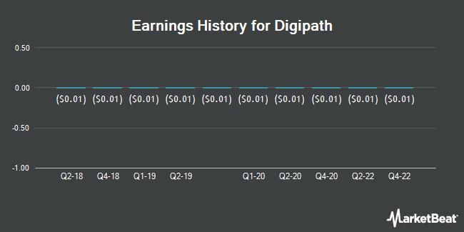 Earnings History for Digipath (OTCMKTS:DIGP)