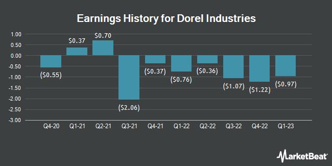 Earnings History for Dorel Industries (OTCMKTS:DIIBF)