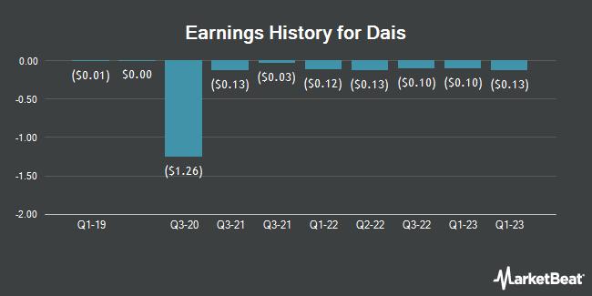 Earnings History for Dais Analytic (OTCMKTS:DLYT)