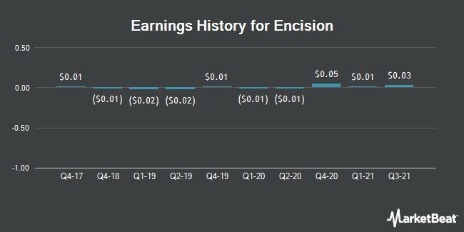 Earnings History for Encision (OTCMKTS:ECIA)