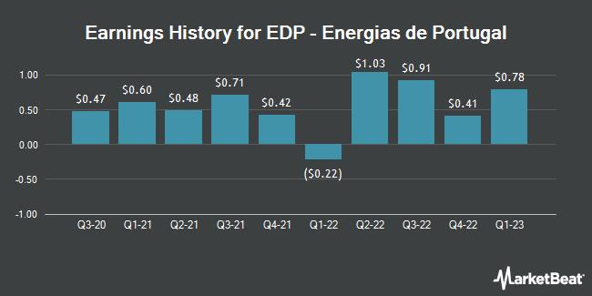 Earnings History for EDP-Energias de Portugal, S.A (OTCMKTS:EDPFY)