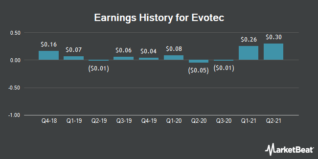 Earnings History for Evotec (OTCMKTS:EVTCY)