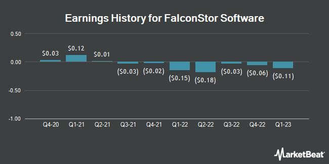 Earnings History for FalconStor Software (OTCMKTS:FALC)
