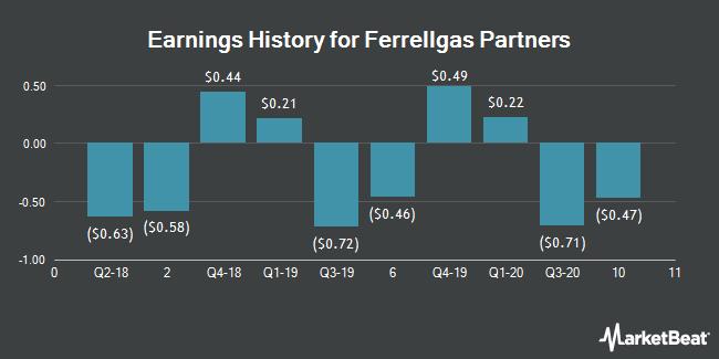 Earnings History for Ferrellgas Partners (OTCMKTS:FGPR)
