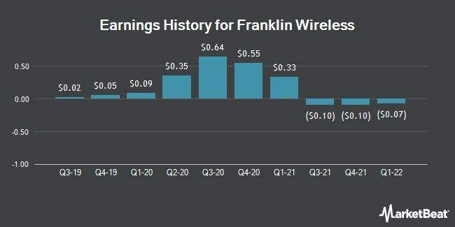 Earnings History for Franklin Wireless (OTCMKTS:FKWL)