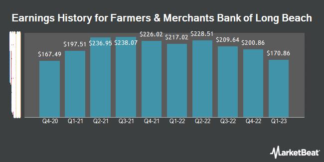 Earnings History for Farmers And Merchants Bank of Long Beach (OTCMKTS:FMBL)