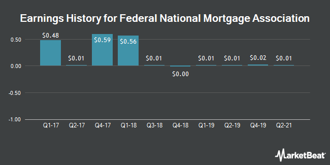 Earnings History for Federal National Mortgage Association (OTCMKTS:FNMA)