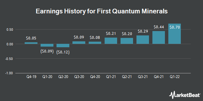 Earnings History for First Quantum Minerals (OTCMKTS:FQVLF)