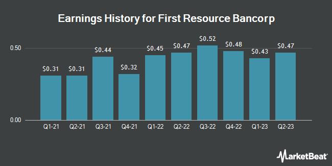Earnings History for 1ST RES BK EXTO/SH (OTCMKTS:FRSB)