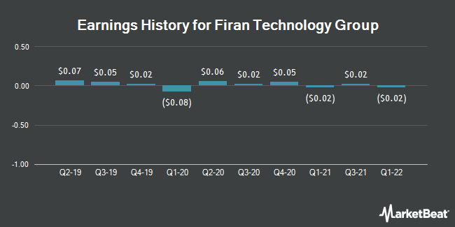 Earnings History for Firan Technology Group (OTCMKTS:FTGFF)